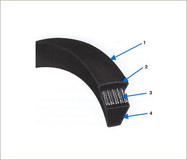 Space Saver Wedge Belts